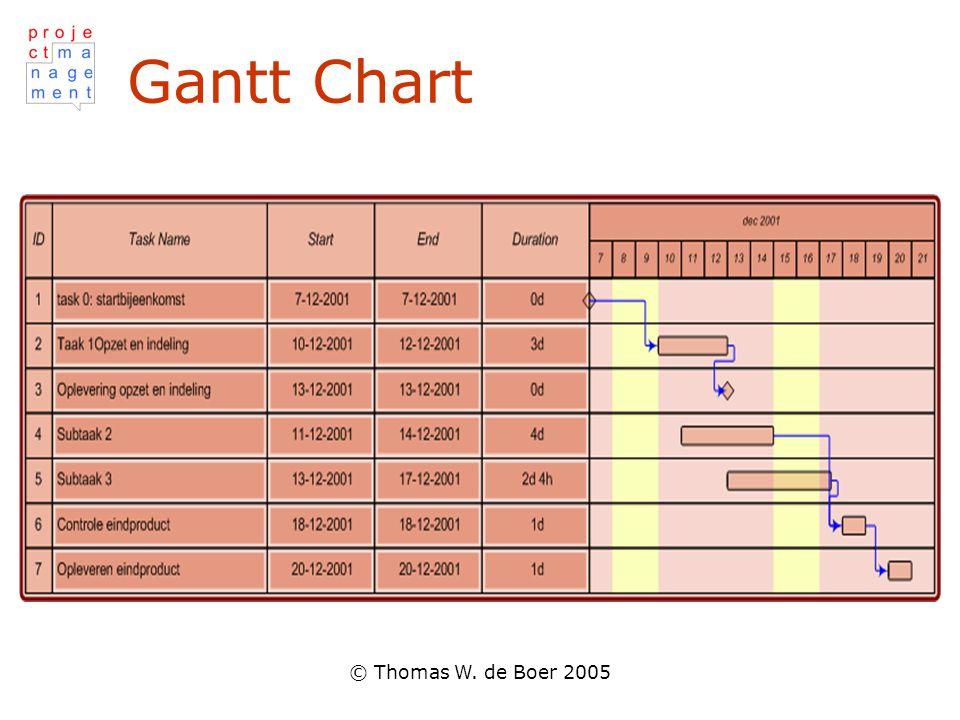 Gantt Chart © Thomas W. de Boer 2005