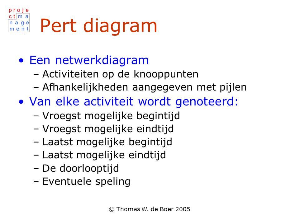 Pert diagram Een netwerkdiagram Van elke activiteit wordt genoteerd: