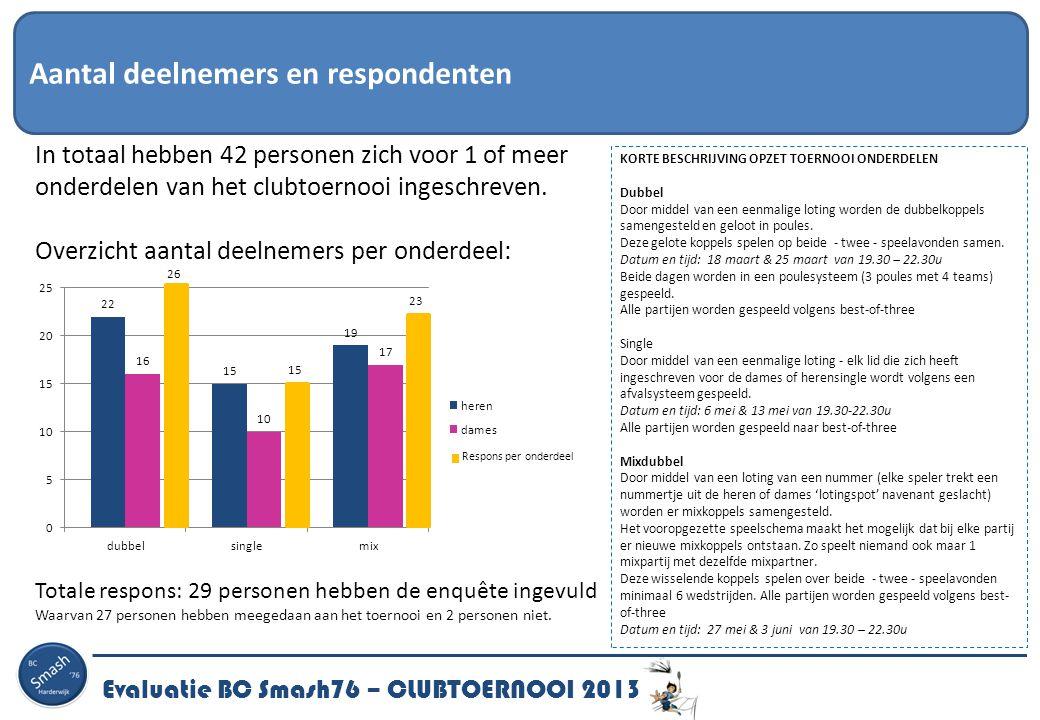 Aantal deelnemers en respondenten