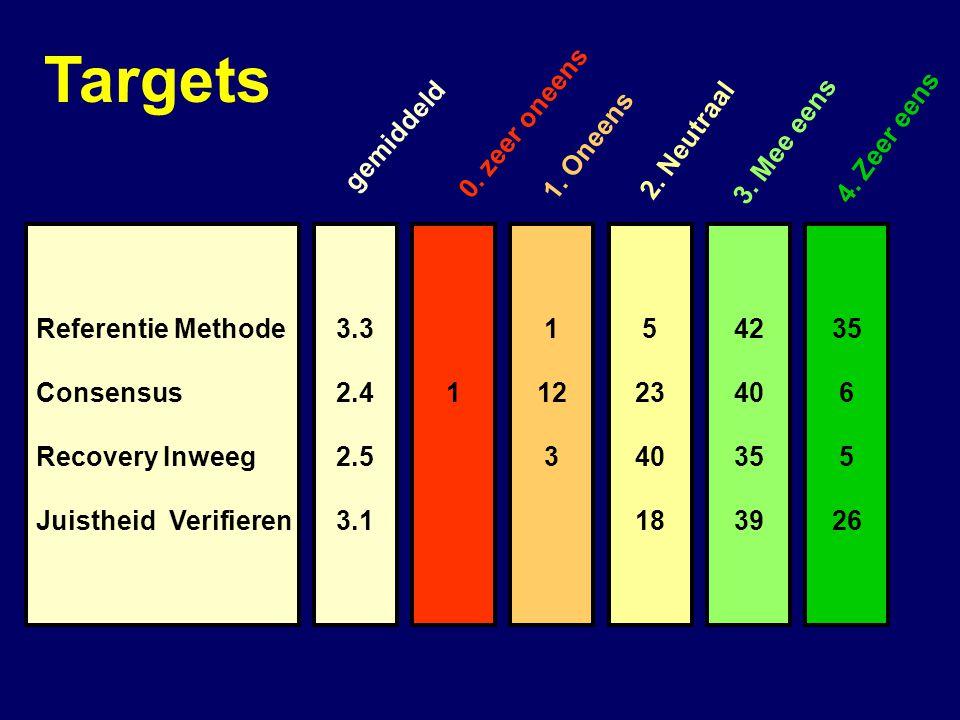 Targets 0. zeer oneens gemiddeld 1. Oneens 2. Neutraal 3. Mee eens