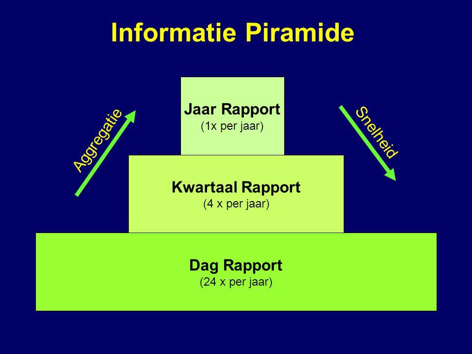 Informatie Piramide Jaar Rapport Snelheid Aggregatie Kwartaal Rapport