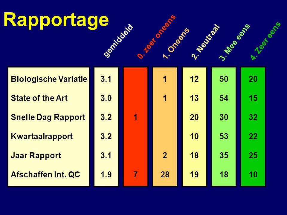 Rapportage 0. zeer oneens gemiddeld 1. Oneens 2. Neutraal 3. Mee eens