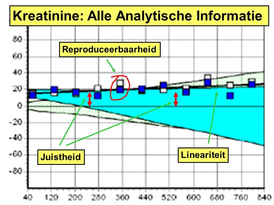Kreatinine: Alle Analytische Informatie
