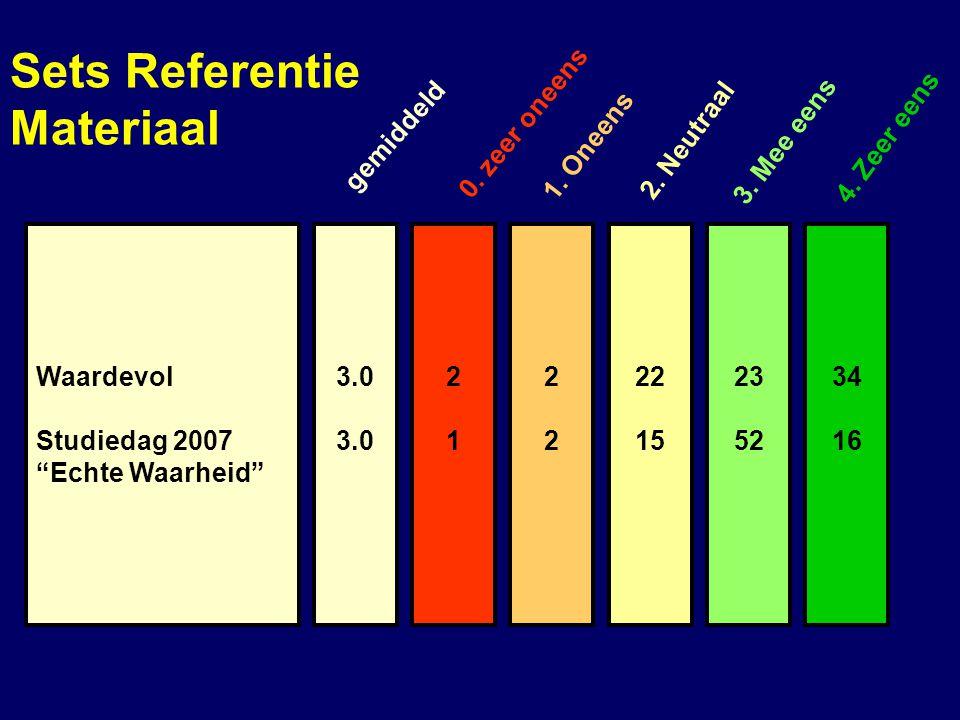 Sets Referentie Materiaal 0. zeer oneens gemiddeld 1. Oneens