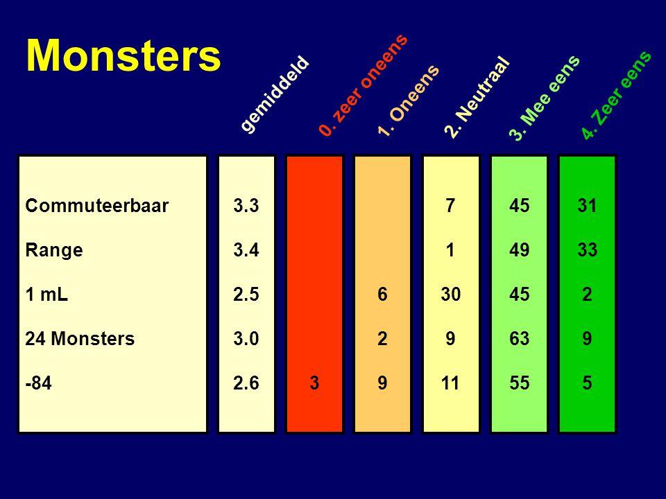 Monsters 0. zeer oneens gemiddeld 1. Oneens 2. Neutraal 3. Mee eens