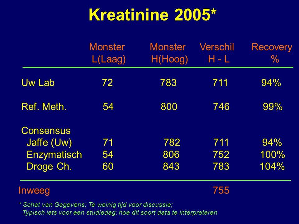 Kreatinine 2005* Monster Monster Verschil Recovery