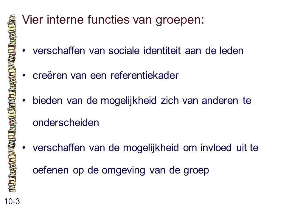Vier interne functies van groepen: