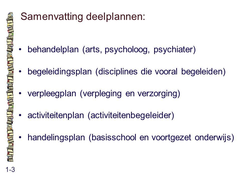 Samenvatting deelplannen: