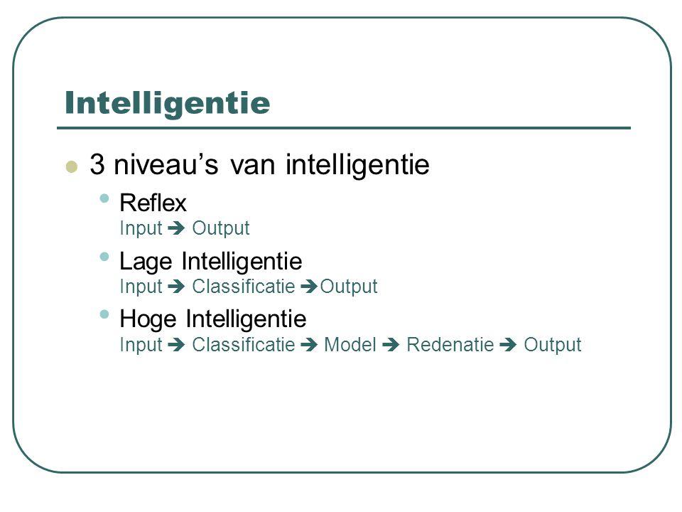 Intelligentie 3 niveau's van intelligentie Reflex Input  Output
