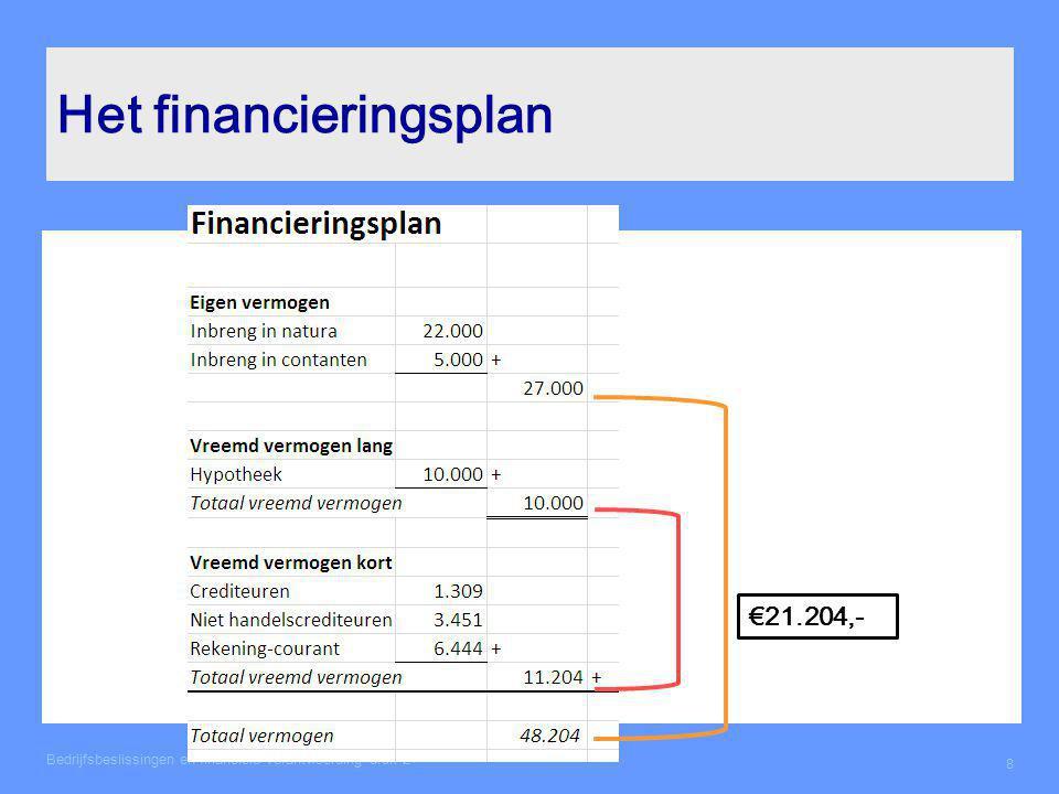Het financieringsplan