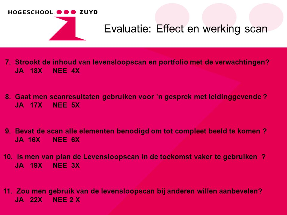 Evaluatie: Effect en werking scan