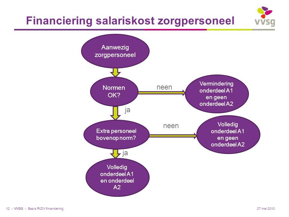 Financiering salariskost zorgpersoneel