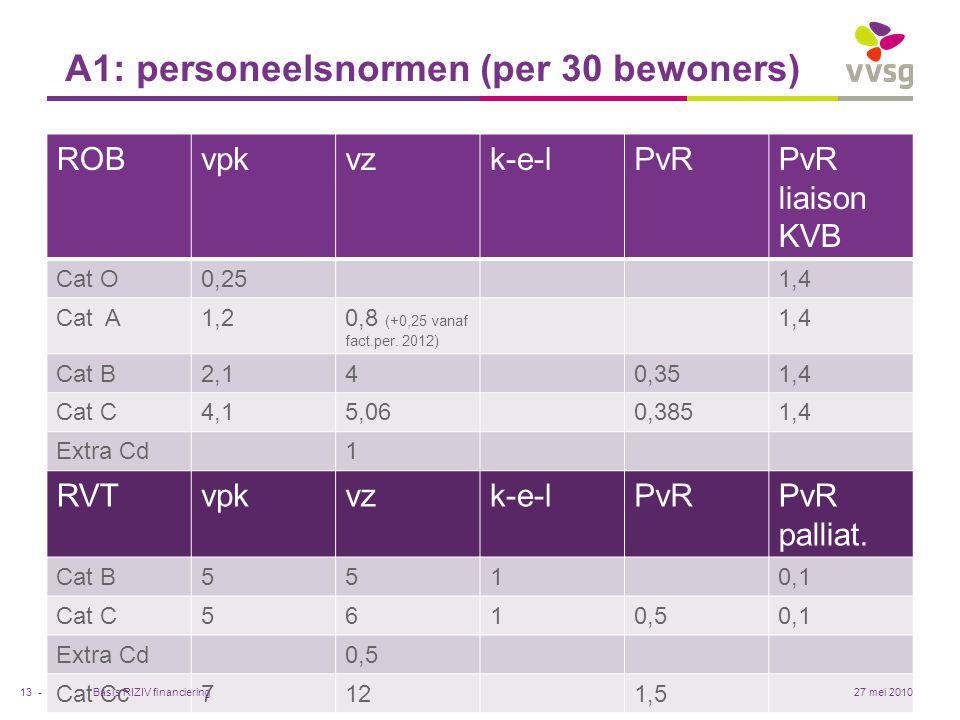 A1: personeelsnormen (per 30 bewoners)