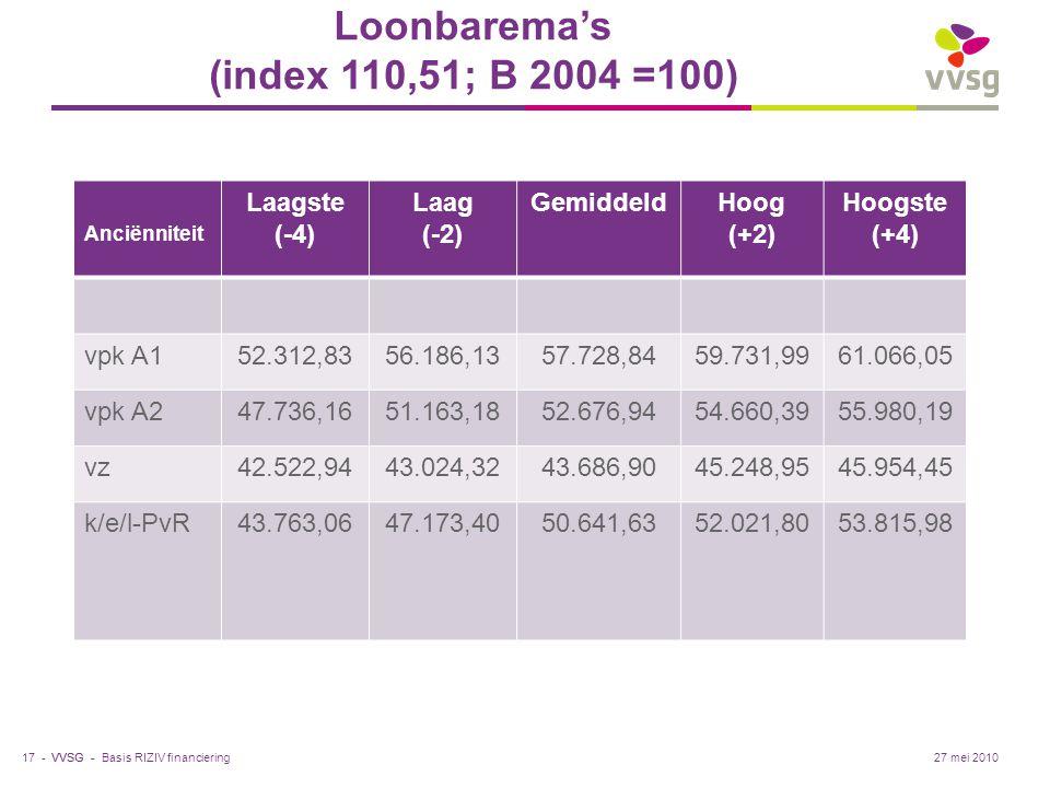 Loonbarema's (index 110,51; B 2004 =100)