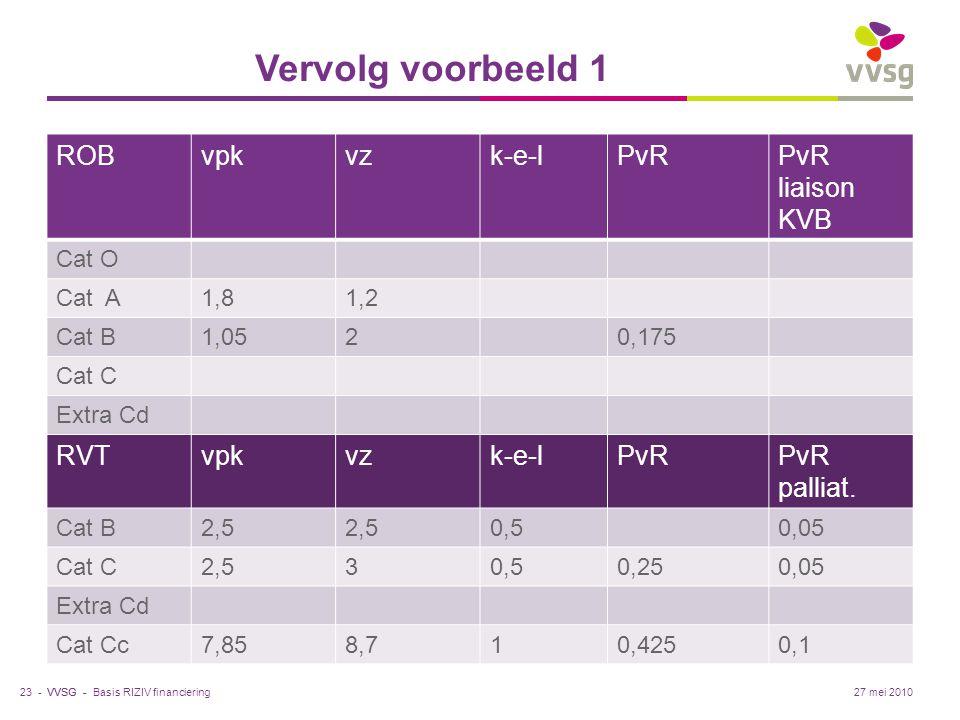 Vervolg voorbeeld 1 ROB vpk vz k-e-l PvR PvR liaison KVB RVT