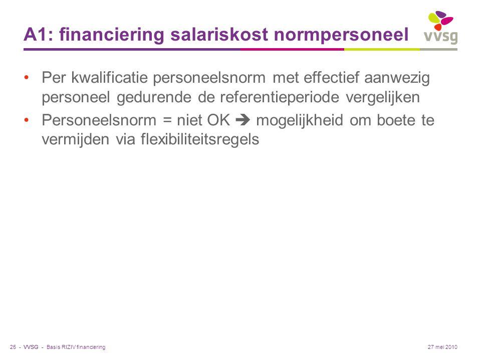 A1: financiering salariskost normpersoneel