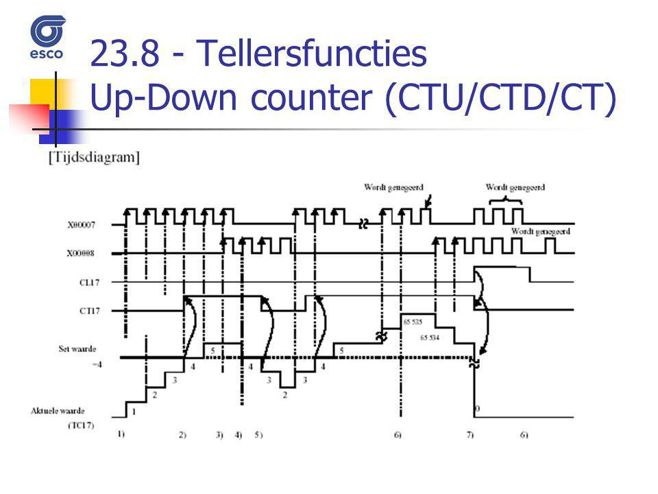 Tellersfuncties Up-Down counter (CTU/CTD/CT)