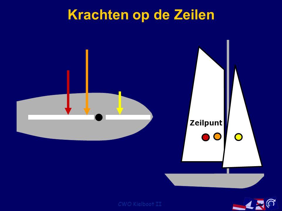 Krachten op de Zeilen Zeilpunt CWO Kielboot II