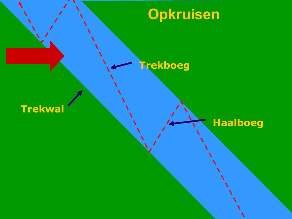 Opkruisen Opkruisen Trekboeg Trekwal Haalboeg CWO Kielboot II