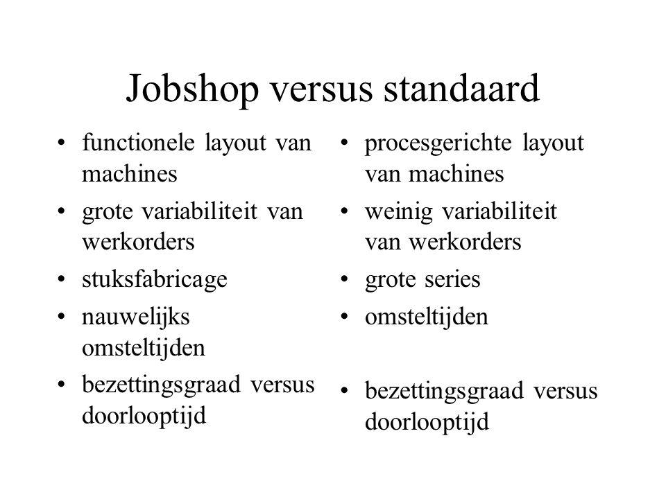 Jobshop versus standaard