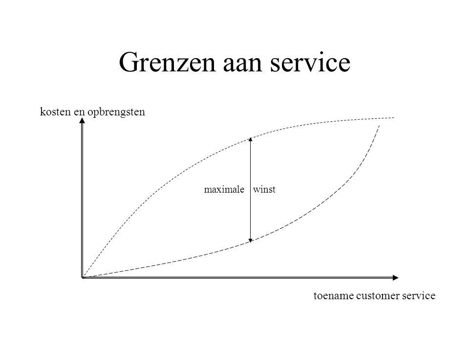 Grenzen aan service kosten en opbrengsten toename customer service