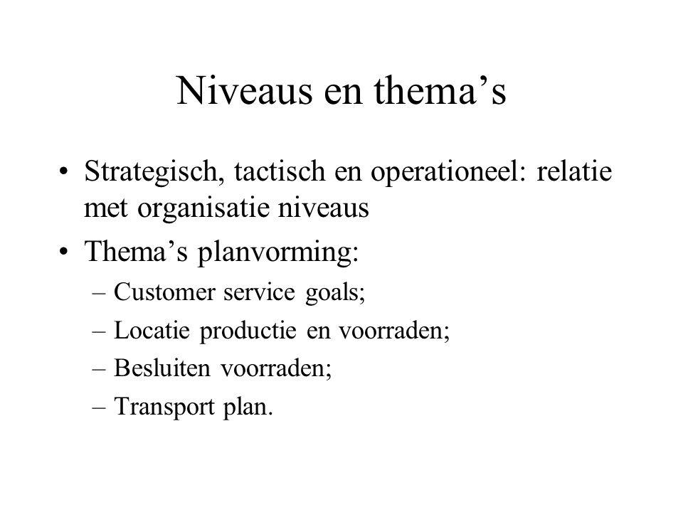 Niveaus en thema's Strategisch, tactisch en operationeel: relatie met organisatie niveaus. Thema's planvorming: