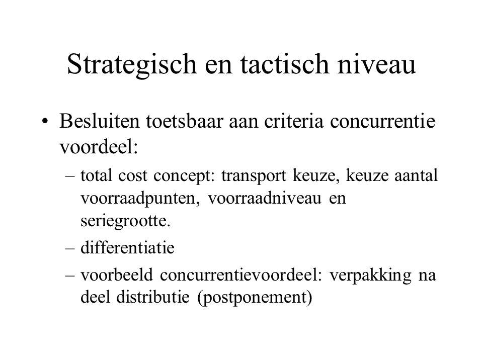 Strategisch en tactisch niveau