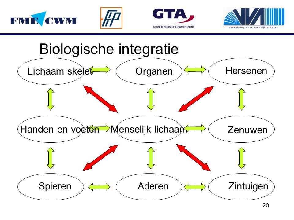 Biologische integratie