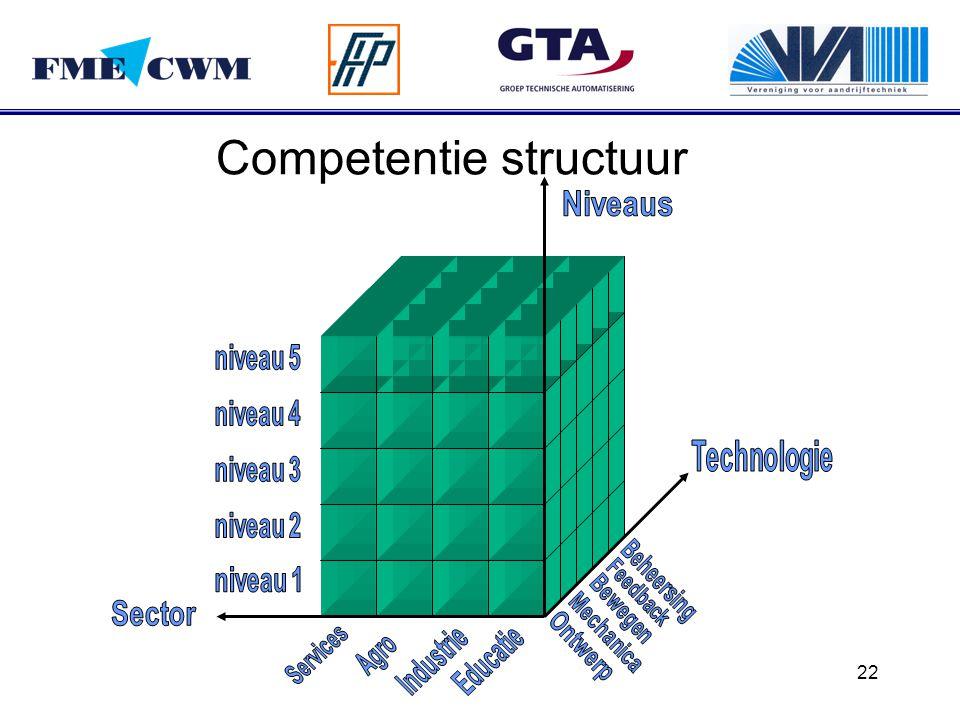 Competentie structuur