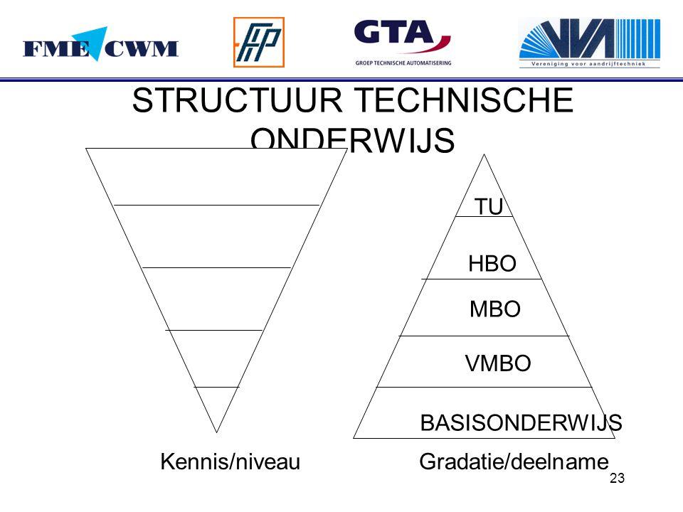 STRUCTUUR TECHNISCHE ONDERWIJS