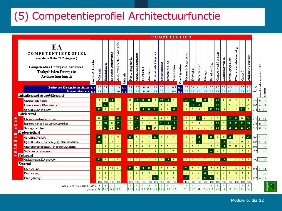 (5) Competentieprofiel Architectuurfunctie