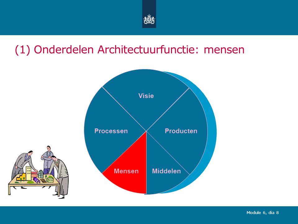 (1) Onderdelen Architectuurfunctie: mensen