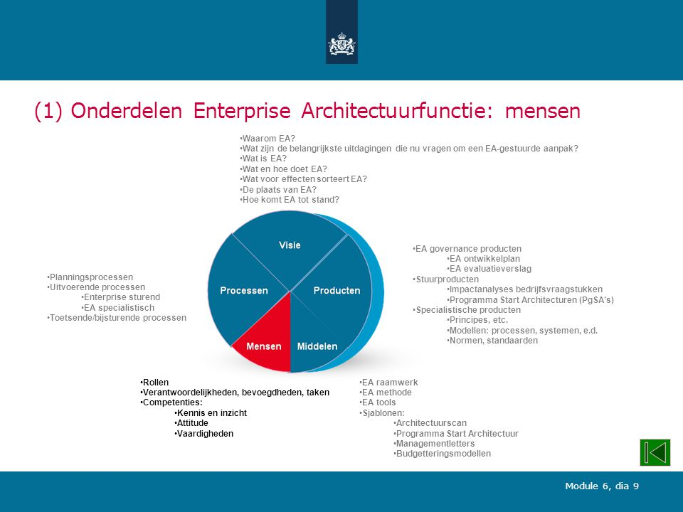 (1) Onderdelen Enterprise Architectuurfunctie: mensen