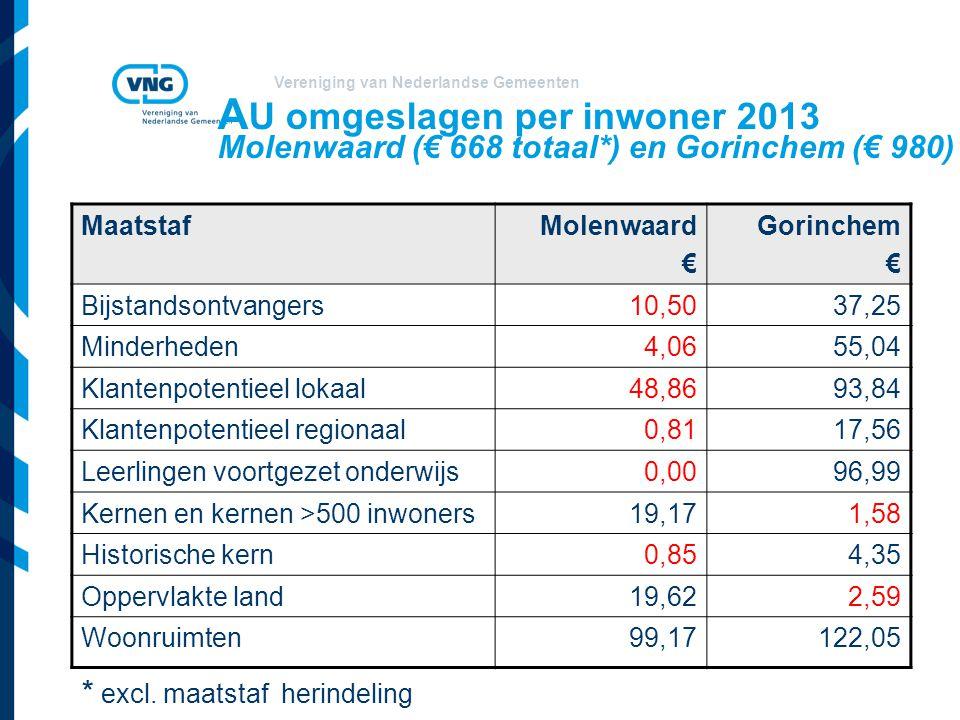 AU omgeslagen per inwoner 2013 Molenwaard (€ 668 totaal