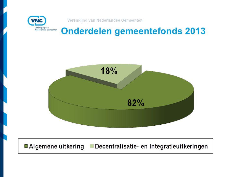 Onderdelen gemeentefonds 2013