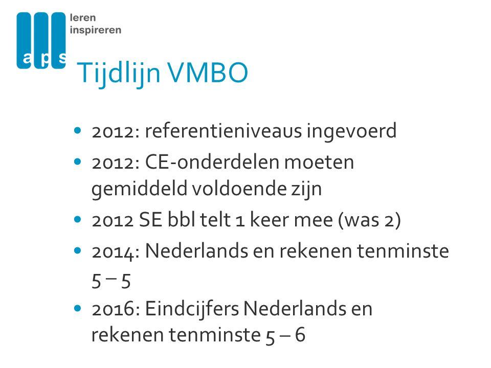 Tijdlijn VMBO 2012: referentieniveaus ingevoerd