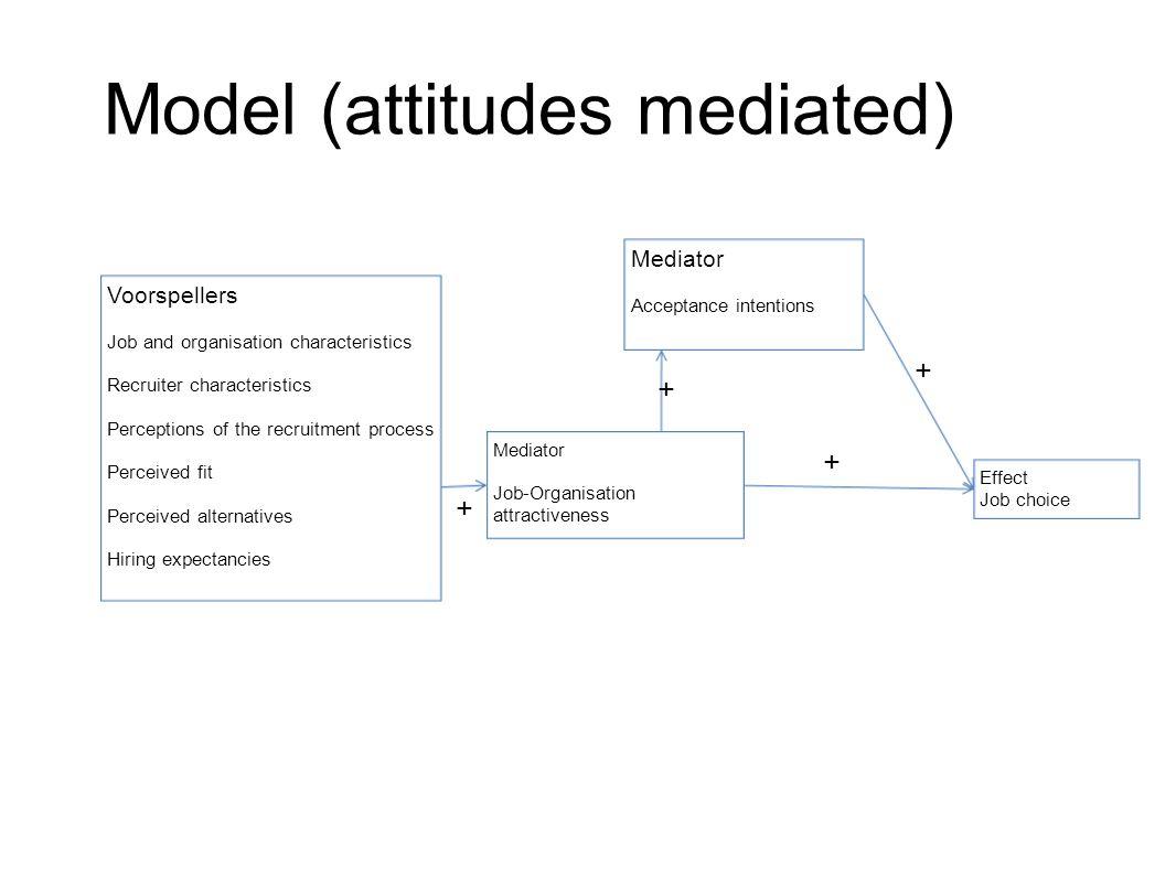 Model (attitudes mediated)