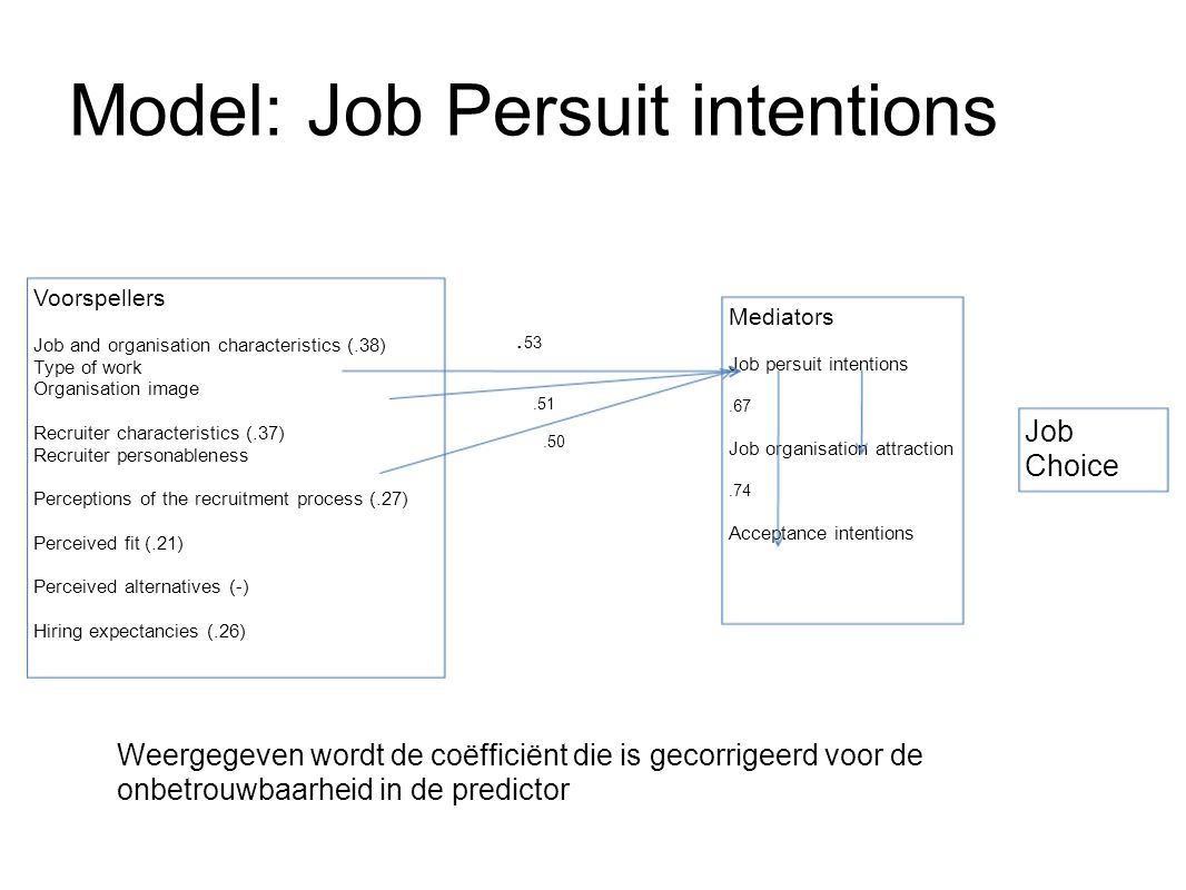 Model: Job Persuit intentions