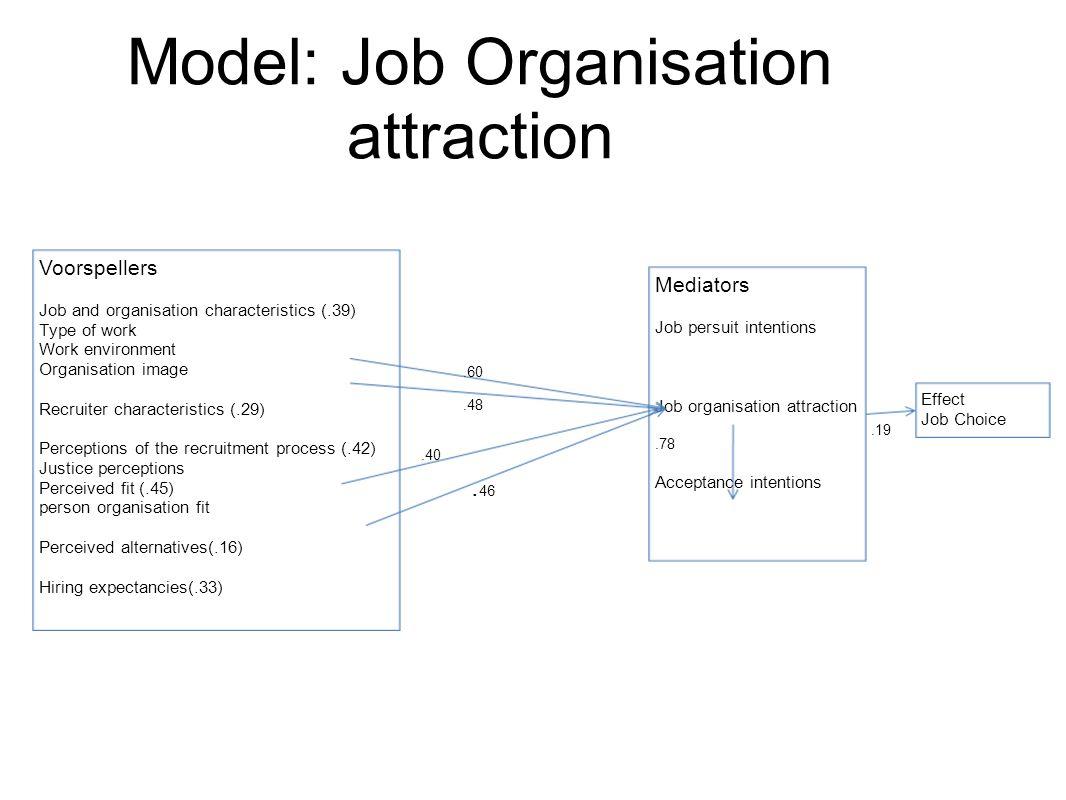 Model: Job Organisation attraction