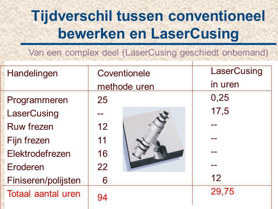 Tijdverschil tussen conventioneel bewerken en LaserCusing