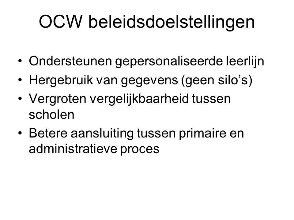 OCW beleidsdoelstellingen