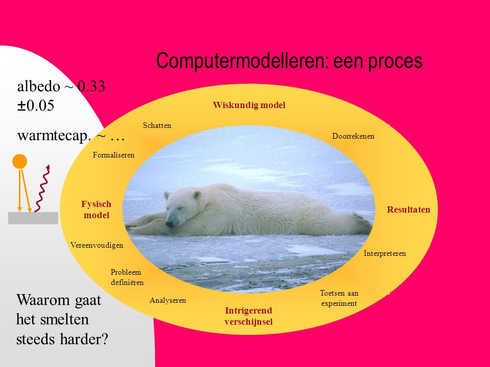 Computermodelleren: een proces