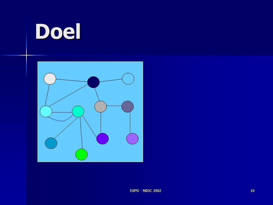Doel Kleuring: attributen en gedrag EXPO - NIOC 2002