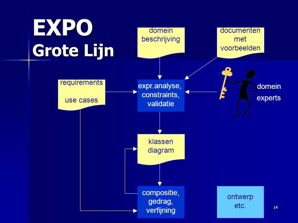 EXPO Grote Lijn domein beschrijving documenten met voorbeelden domein