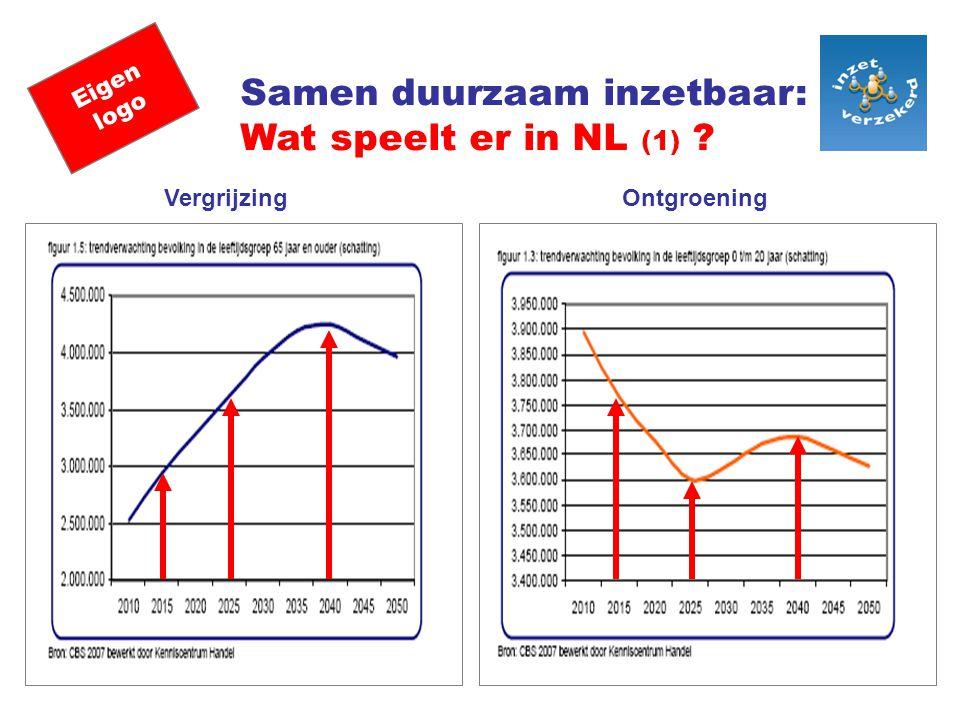 Samen duurzaam inzetbaar: Wat speelt er in NL (1)