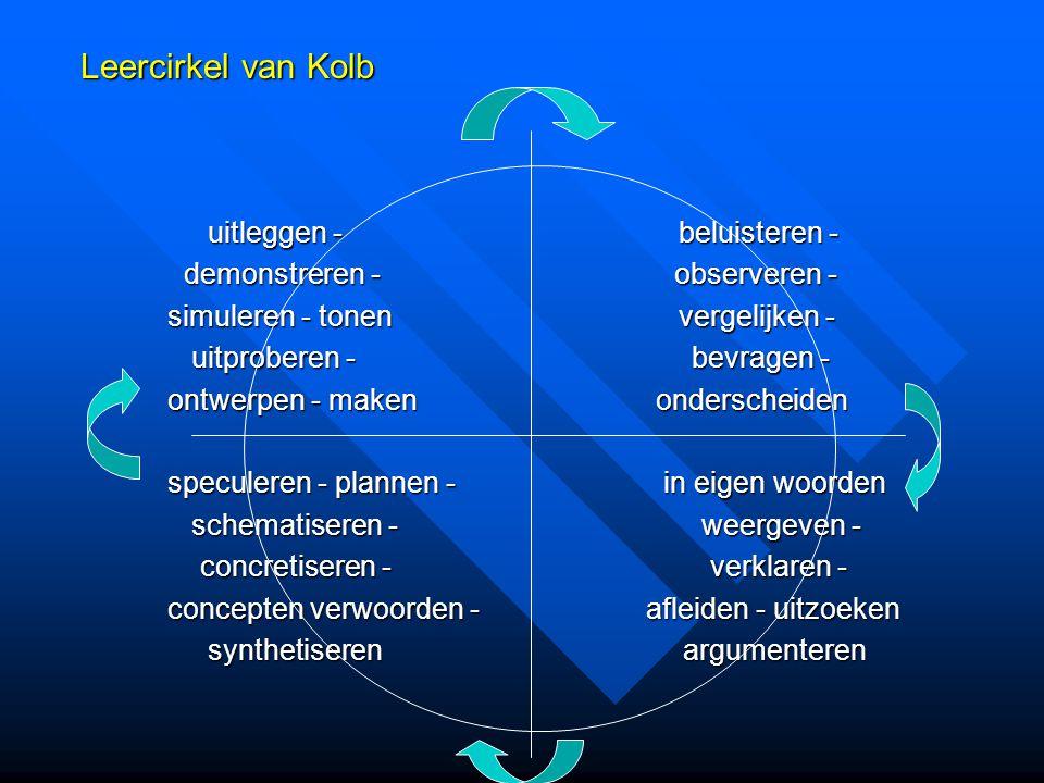 Leercirkel van Kolb uitleggen - beluisteren -