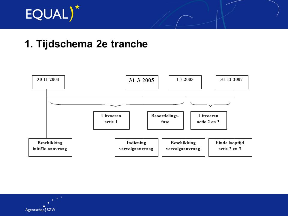 1. Tijdschema 2e tranche 31-3-2005 30-11-2004 Uitvoeren actie 1