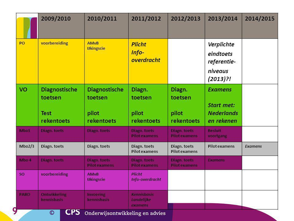 eindtoets referentie- niveaus (2013) !