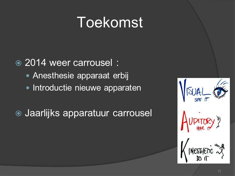 Toekomst 2014 weer carrousel : Jaarlijks apparatuur carrousel