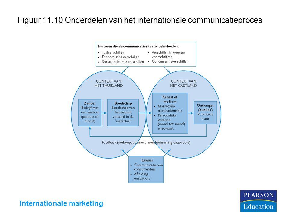 Figuur 11.10 Onderdelen van het internationale communicatieproces